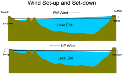Wind Setup and Setdown